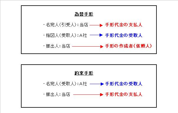 ブログで学ぶ~日商簿記2級チャ...