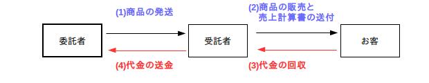2級チャレンジ11-01