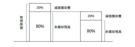 2級チャレンジ減価償却(定率法)