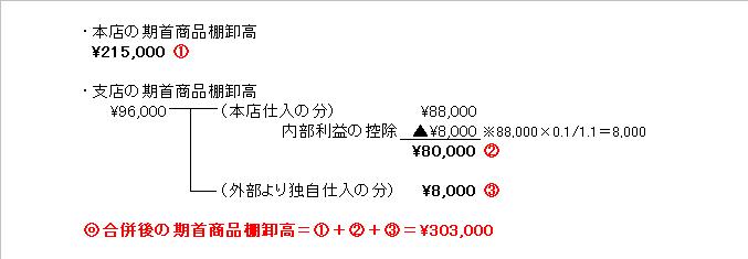期首商品棚卸高の計算図