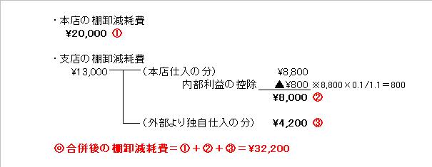 棚卸減耗費の計算図