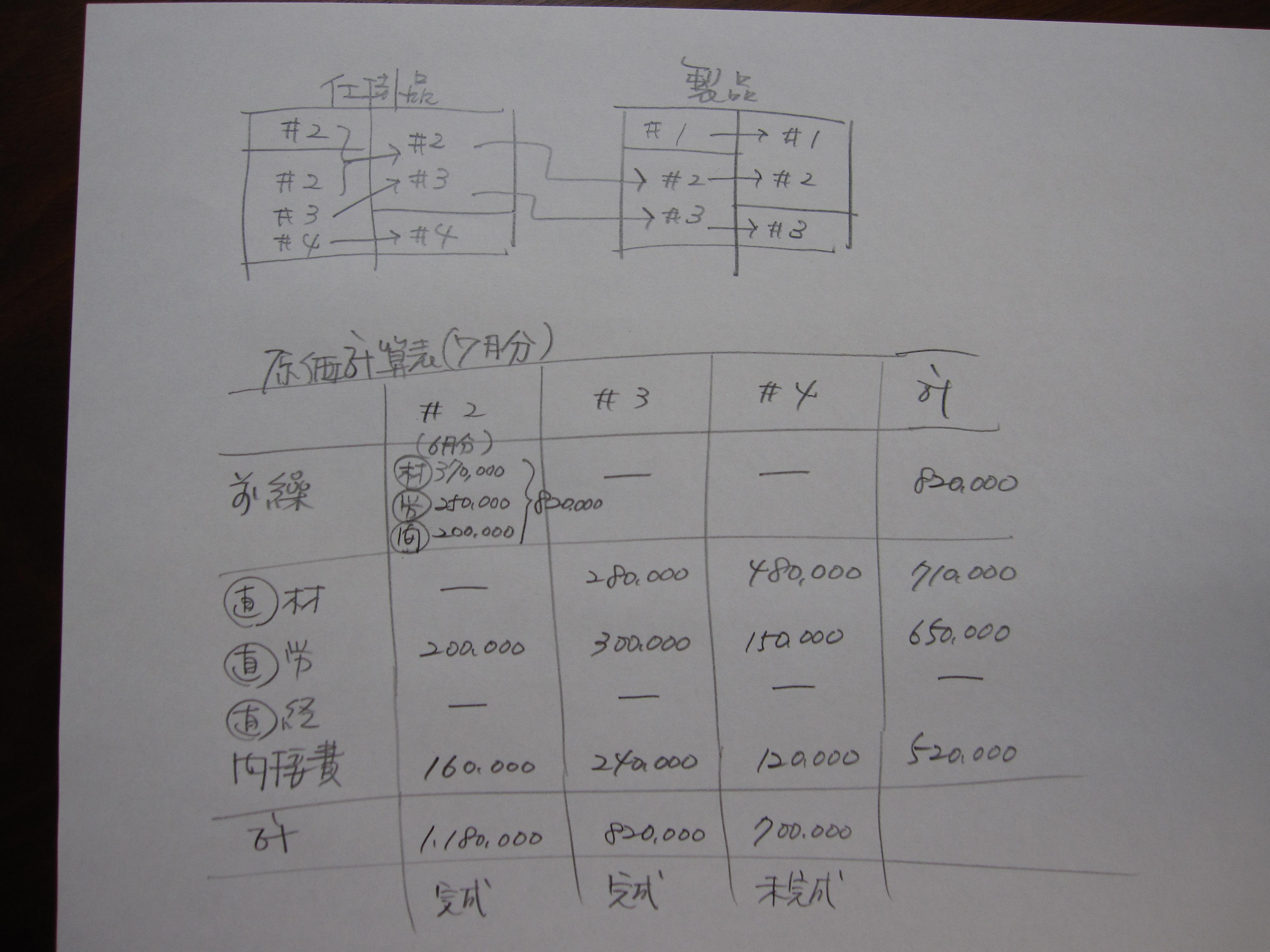 ブログで学ぶ〜日商簿記2級チャレンジ #29 個別原価計算 05