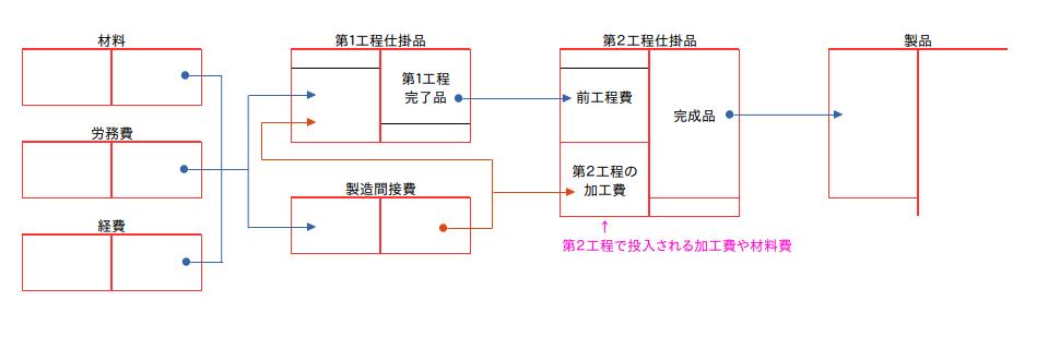 ブログで学ぶ〜日商簿記2級チャレンジ #31 総合原価計算 03
