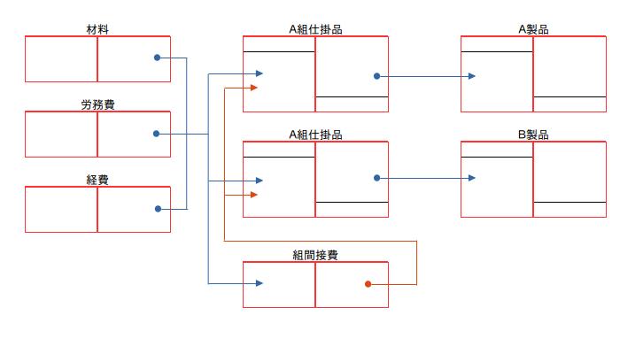ブログで学ぶ〜日商簿記2級チャレンジ #31 総合原価計算 01