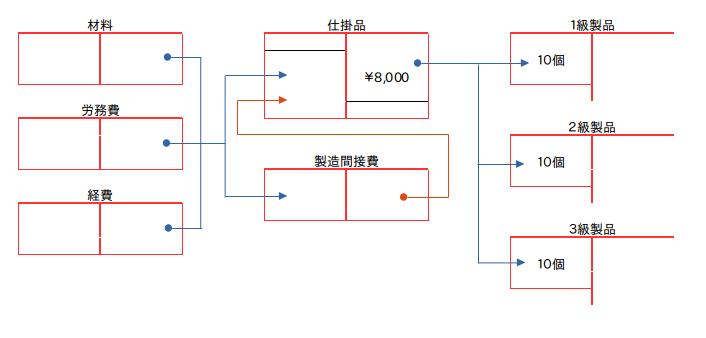 ブログで学ぶ〜日商簿記2級チャレンジ #31 総合原価計算 02